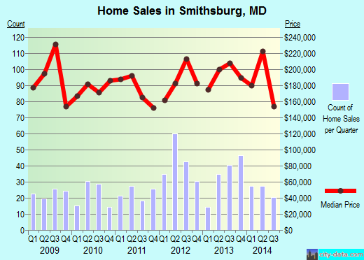 Smithsburg,MD real estate house value index trend
