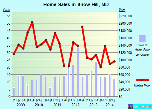 Snow Hill,MD real estate house value index trend