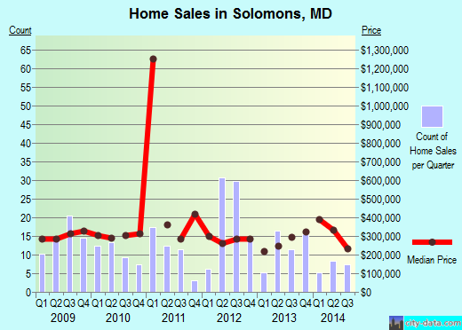 Solomons,MD real estate house value index trend