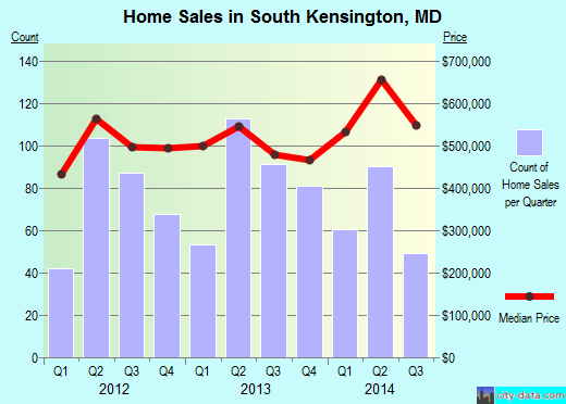 South Kensington,MD real estate house value index trend