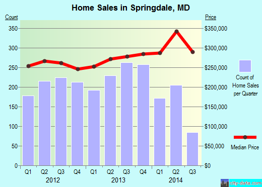 Springdale,MD real estate house value index trend