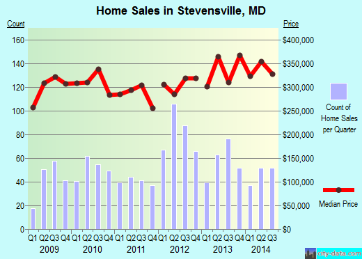 Stevensville,MD real estate house value index trend