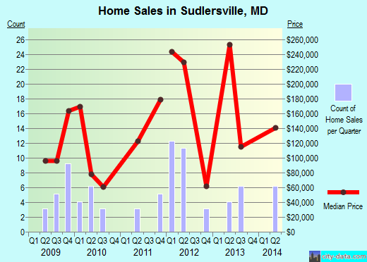 Sudlersville,MD real estate house value index trend