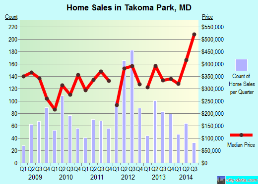 Takoma Park,MD real estate house value index trend