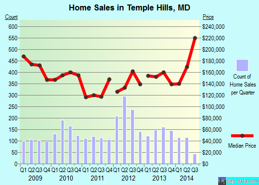 Temple Hills,MD real estate house value index trend
