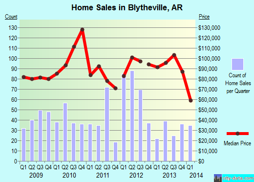 Blytheville,AR real estate house value index trend