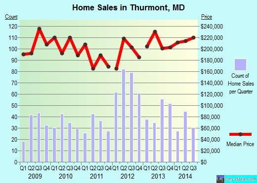 Thurmont,MD real estate house value index trend