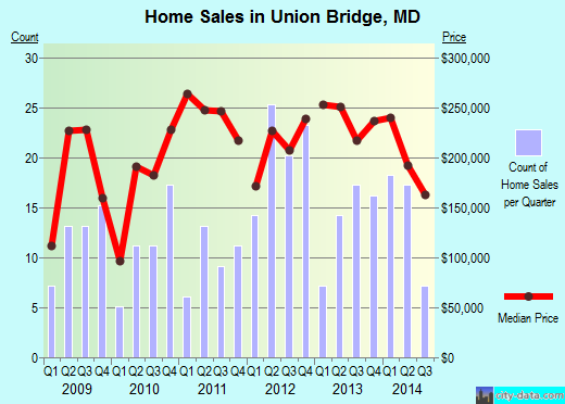 Union Bridge,MD real estate house value index trend