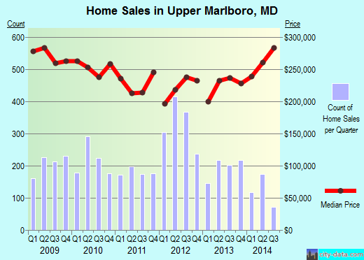 Upper Marlboro,MD real estate house value index trend