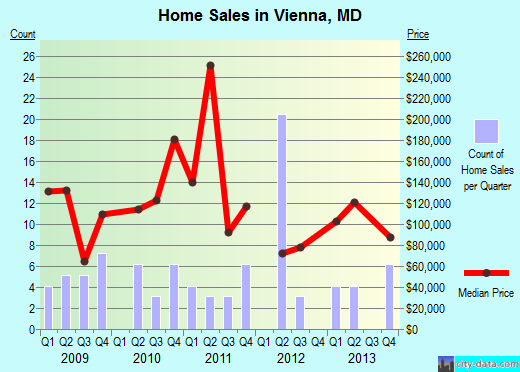 Vienna,MD real estate house value index trend
