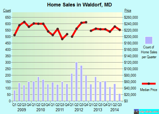 Waldorf,MD real estate house value index trend