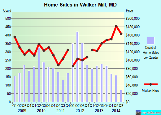 Walker Mill,MD real estate house value index trend