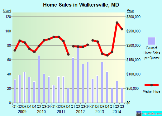 Walkersville,MD real estate house value index trend