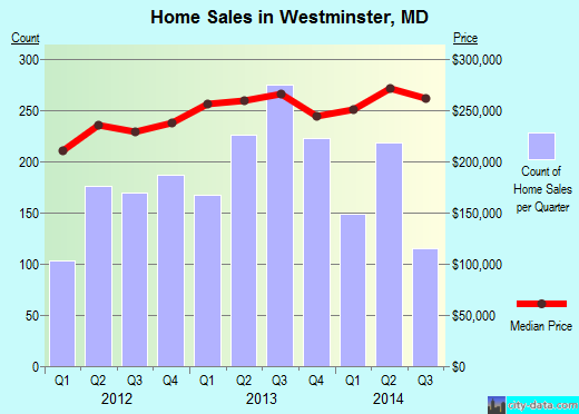Westminster,MD real estate house value index trend