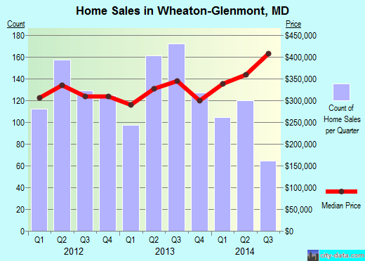 Wheaton-Glenmont,MD real estate house value index trend