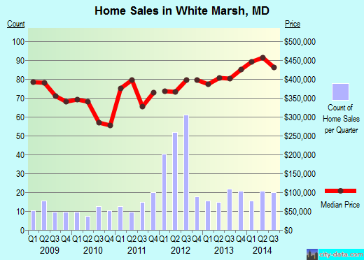 White Marsh,MD real estate house value index trend