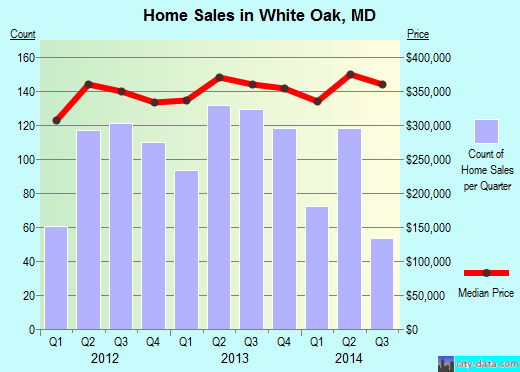 White Oak,MD real estate house value index trend