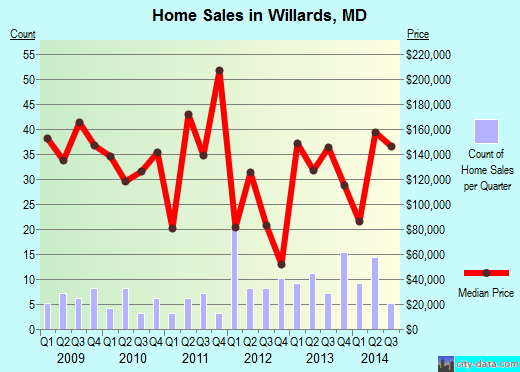 Willards,MD real estate house value index trend