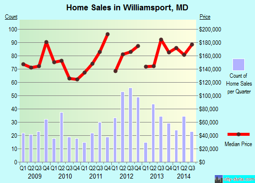 Williamsport,MD real estate house value index trend