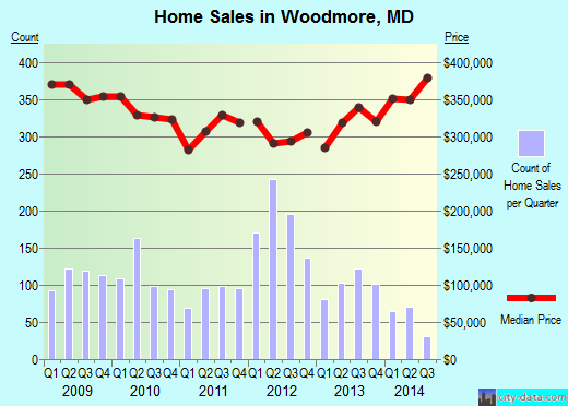 Woodmore,MD real estate house value index trend