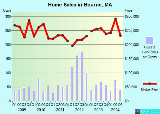 Bourne,MA real estate house value index trend