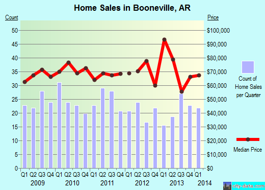 Booneville,AR real estate house value index trend