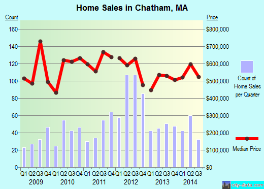 Chatham,MA real estate house value index trend
