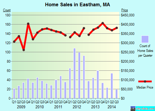 Eastham,MA real estate house value index trend