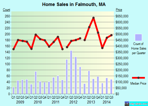 Falmouth,MA real estate house value index trend