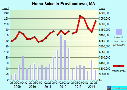 Provincetown,MA real estate house value index trend