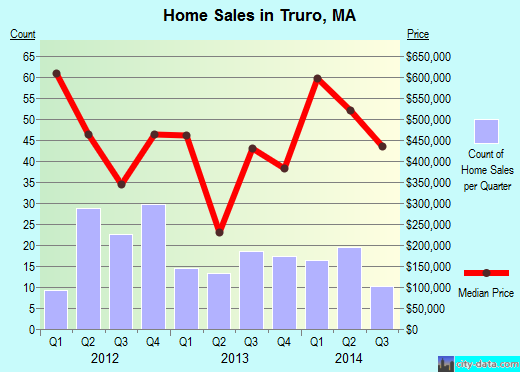 Truro,MA real estate house value index trend
