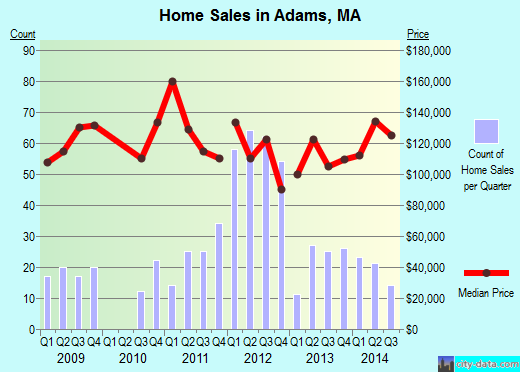 Adams,MA real estate house value index trend