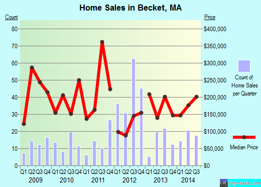 Becket,MA real estate house value index trend