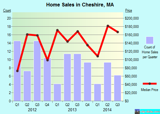 Cheshire,MA real estate house value index trend
