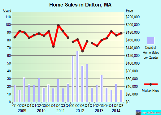 Dalton,MA real estate house value index trend
