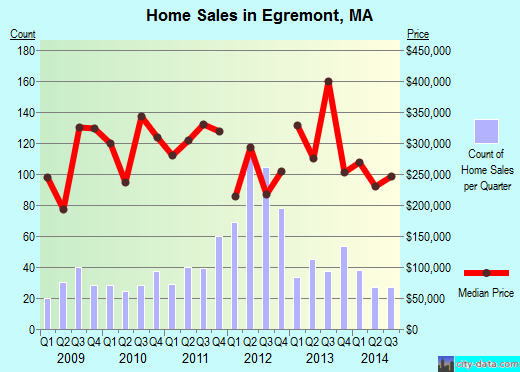 Egremont,MA real estate house value index trend