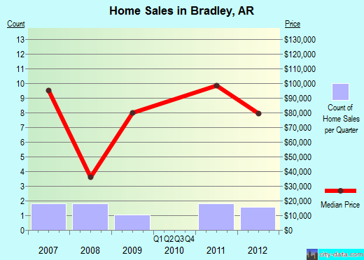 Bradley,AR real estate house value index trend