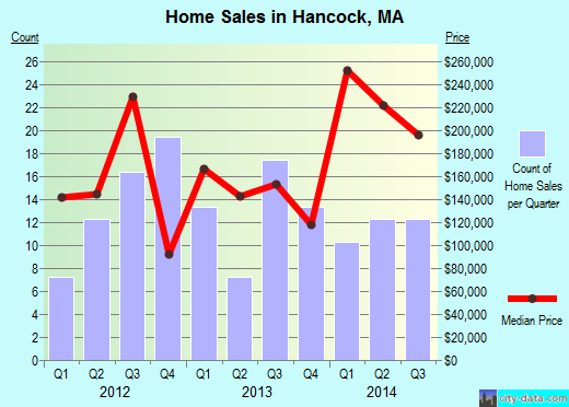 Hancock,MA real estate house value index trend