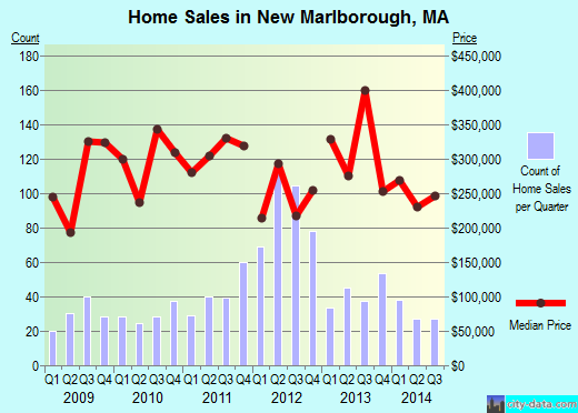 New Marlborough,MA real estate house value index trend