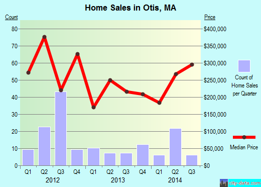 Otis,MA real estate house value index trend