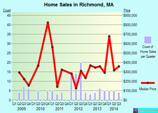 Richmond,MA real estate house value index trend