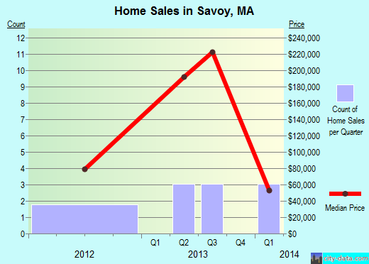 Savoy,MA real estate house value index trend