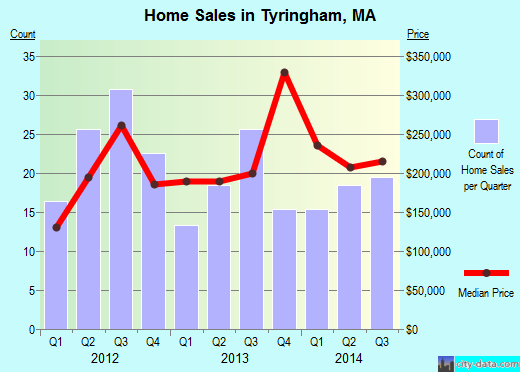 Tyringham,MA real estate house value index trend