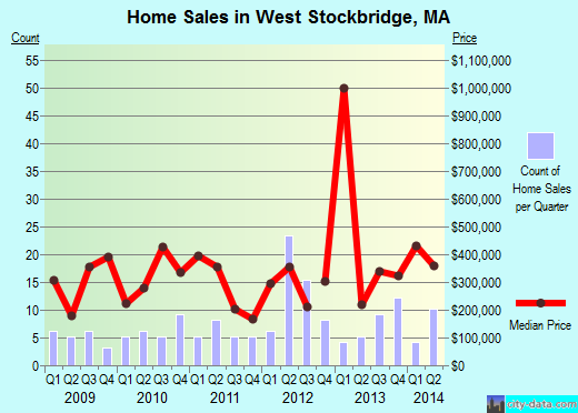 West Stockbridge,MA real estate house value index trend