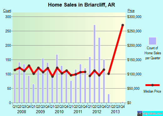 Briarcliff,AR real estate house value index trend