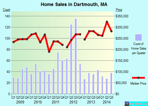 Dartmouth,MA real estate house value index trend