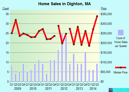 Dighton,MA real estate house value index trend