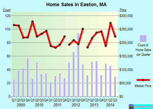 Easton,MA real estate house value index trend
