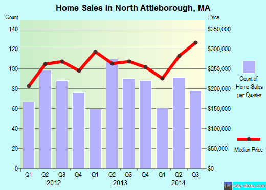 North Attleborough,MA real estate house value index trend