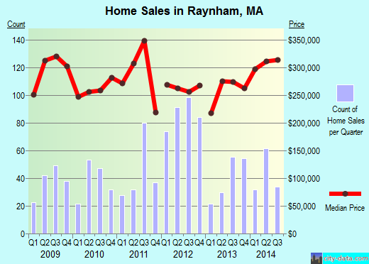Raynham,MA real estate house value index trend